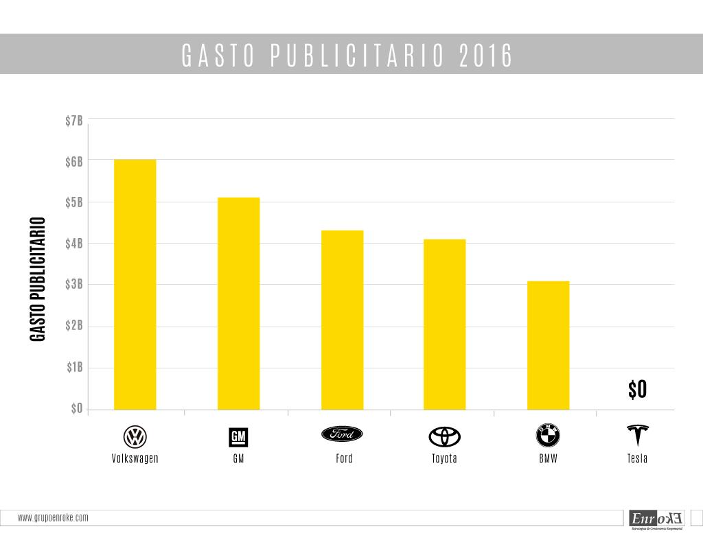 GASTO-PUBLICITARIO-2016