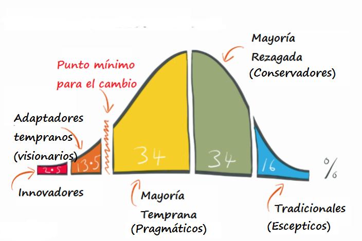 curva-de-innovacion-1